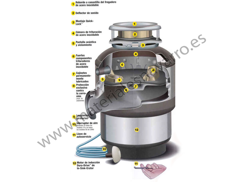 Triturador Cocina | Detalle Del Articulo Triturador Fregadero Basura M 55 Cp 1432